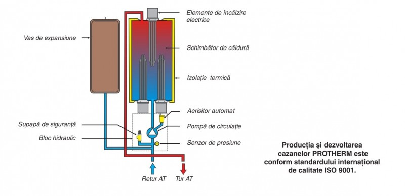 Centrala termica electrica Protherm Ray
